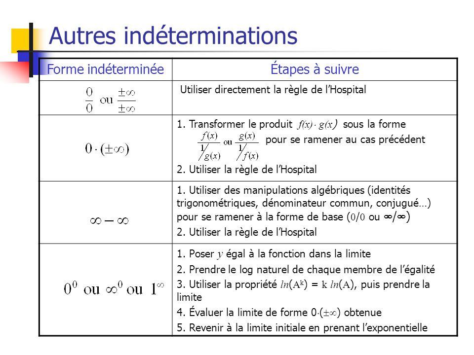 Autres indéterminations Forme indéterminéeÉtapes à suivre Utiliser directement la règle de lHospital 1. Transformer le produit f(x) g(x ) sous la form