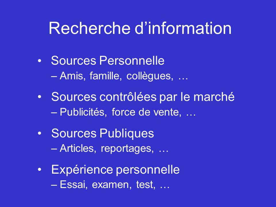 Recherche dinformation Sources Personnelle –Amis, famille, collègues, … Sources contrôlées par le marché –Publicités, force de vente, … Sources Publiq
