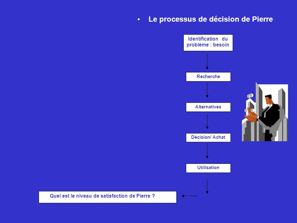Le processus de décision de Pierre Recherche Alternatives Décision/ Achat Utilisation Quel est le niveau de satisfaction de Pierre ? Identification du