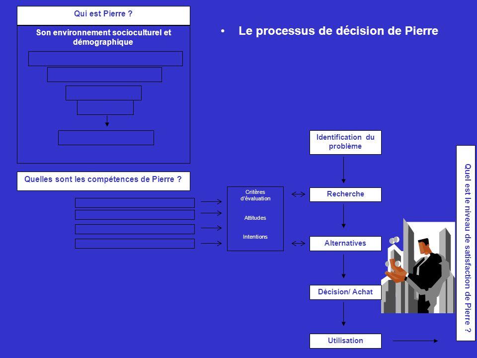 Le processus de décision de Pierre Identification du problème Recherche Alternatives Décision/ Achat Utilisation Quel est le niveau de satisfaction de