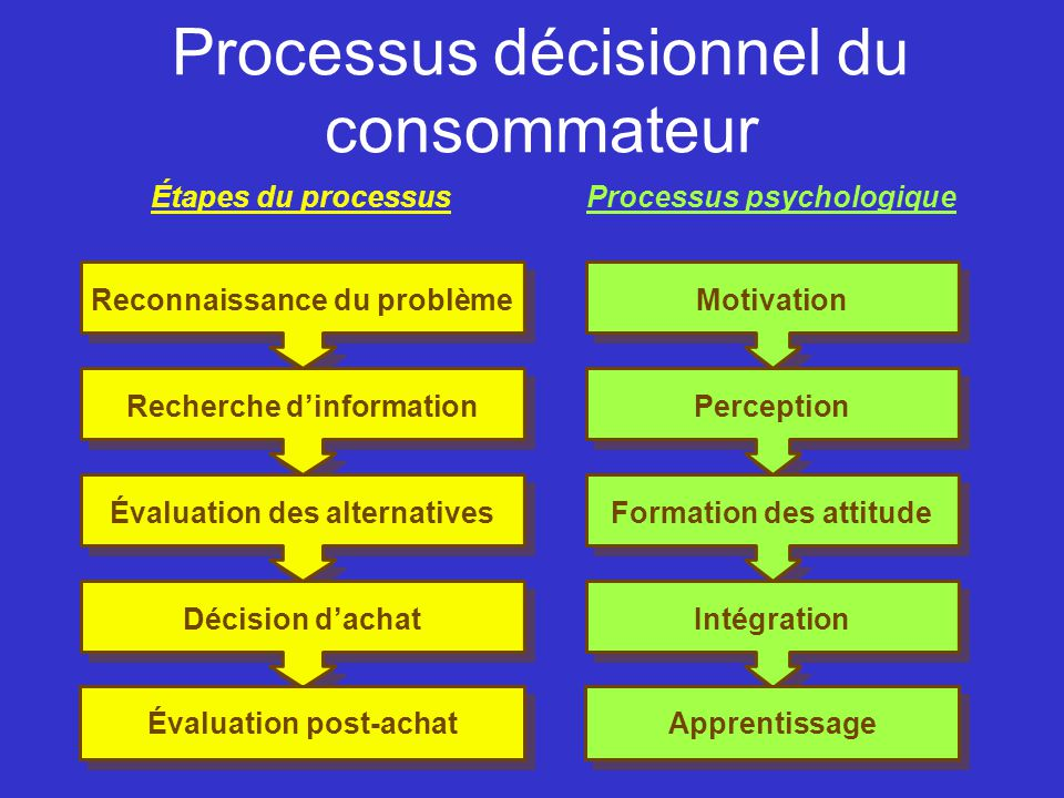 Processus décisionnel du consommateur Reconnaissance du problèmeRecherche dinformationÉvaluation des alternativesDécision dachat Évaluation post-achat MotivationPerceptionFormation des attitudeIntégration Apprentissage Étapes du processusProcessus psychologique
