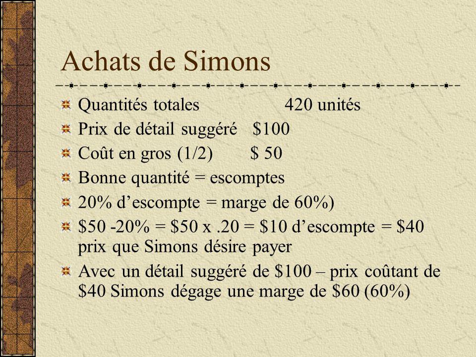 Achats de Simons Quantités totales 420 unités Prix de détail suggéré $100 Coût en gros (1/2) $ 50 Bonne quantité = escomptes 20% descompte = marge de