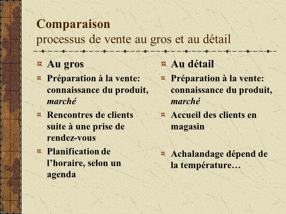 Comparaison processus de vente au gros et au détail Au gros Préparation à la vente: connaissance du produit, marché Rencontres de clients suite à une