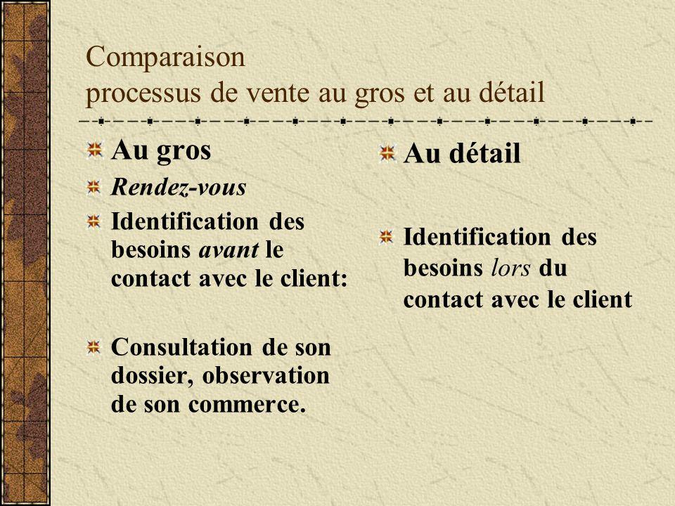 Comparaison processus de vente au gros et au détail Au gros Rendez-vous Identification des besoins avant le contact avec le client: Consultation de so