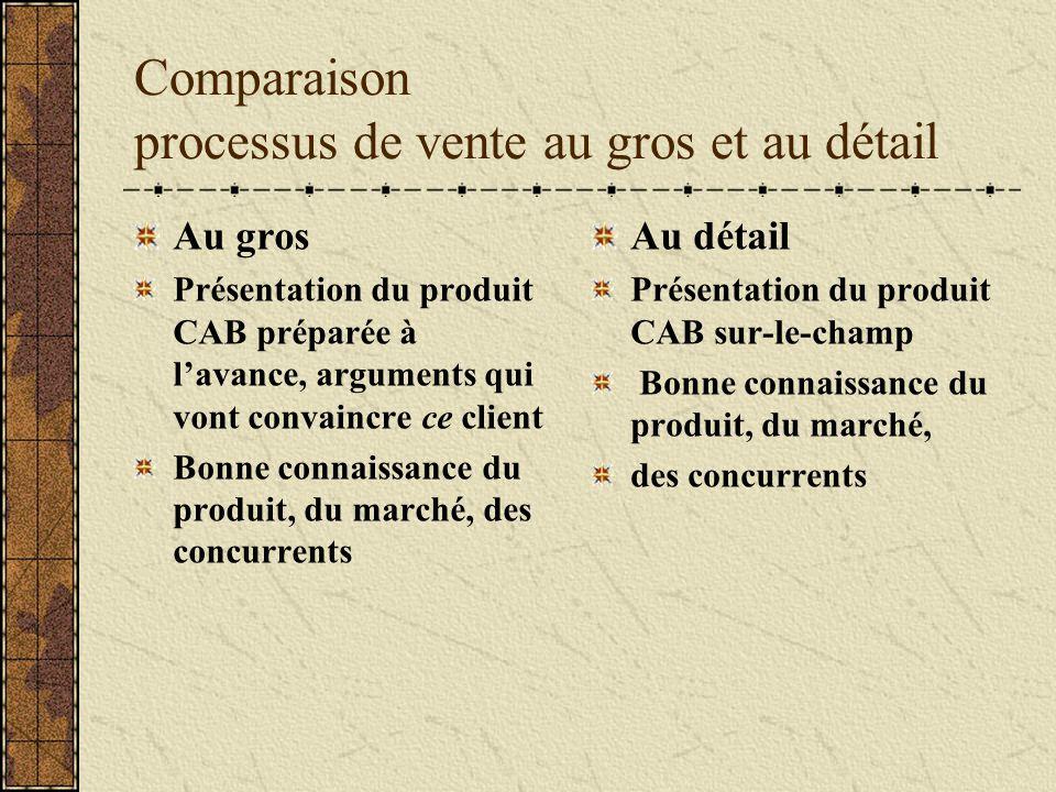 Comparaison processus de vente au gros et au détail Au gros Présentation du produit CAB préparée à lavance, arguments qui vont convaincre ce client Bo