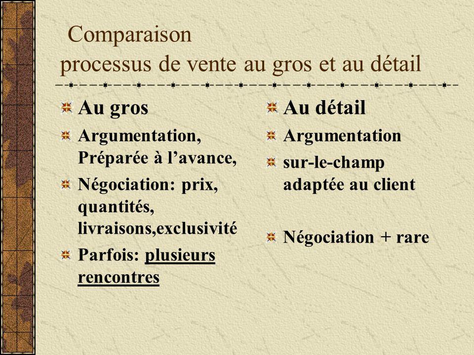Comparaison processus de vente au gros et au détail Au gros Argumentation, Préparée à lavance, Négociation: prix, quantités, livraisons,exclusivité Pa