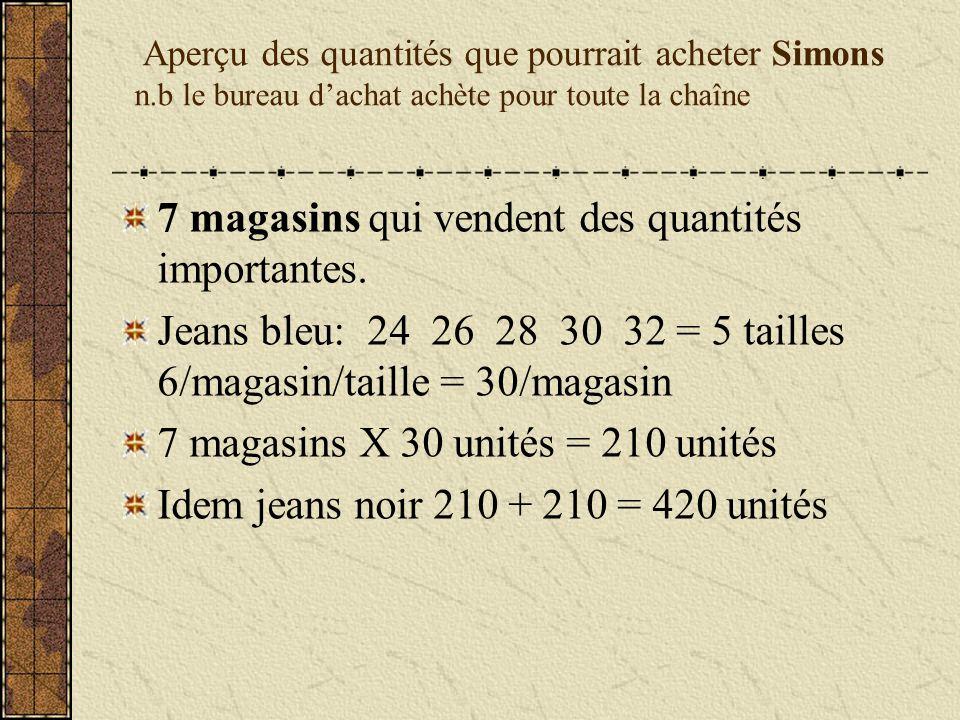 Achats de Simons Quantités totales 420 unités Prix de détail suggéré $100 Coût en gros (1/2) $ 50 Bonne quantité = escomptes 20% descompte = marge de 60%) $50 -20% = $50 x.20 = $10 descompte = $40 prix que Simons désire payer Avec un détail suggéré de $100 – prix coûtant de $40 Simons dégage une marge de $60 (60%)