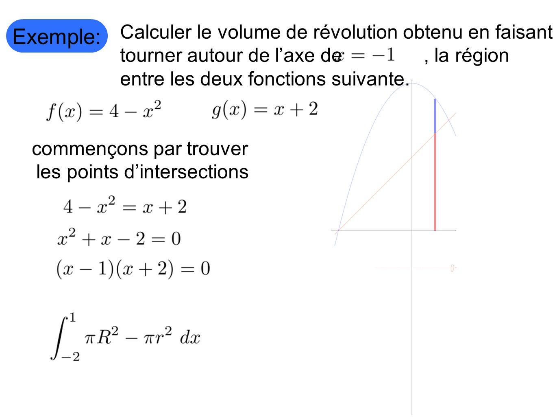 Exemple: Calculer le volume de révolution obtenu en faisant tourner autour de laxe de, la région entre les deux fonctions suivante. commençons par tro