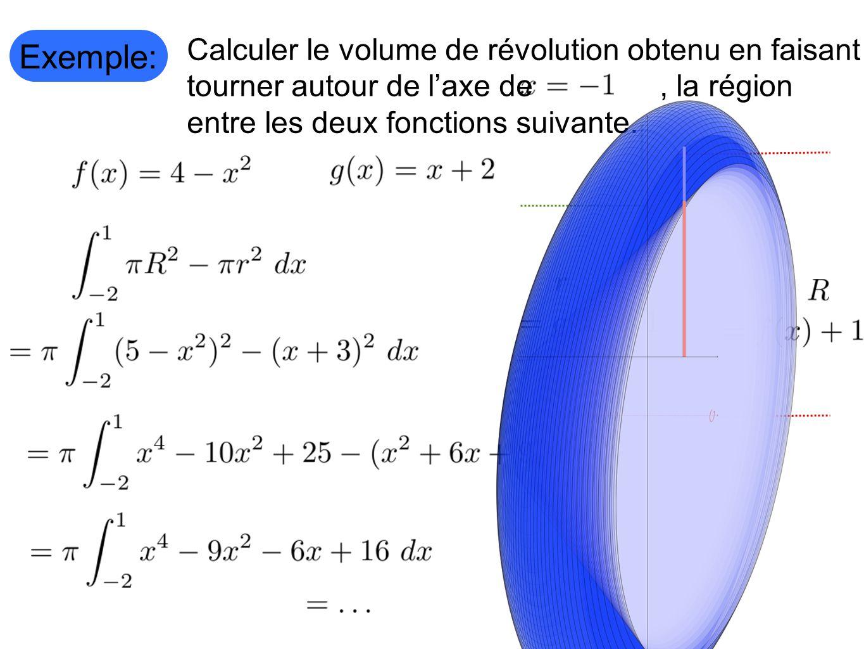Exemple: Calculer le volume de révolution obtenu en faisant tourner autour de laxe de, la région entre les deux fonctions suivante.