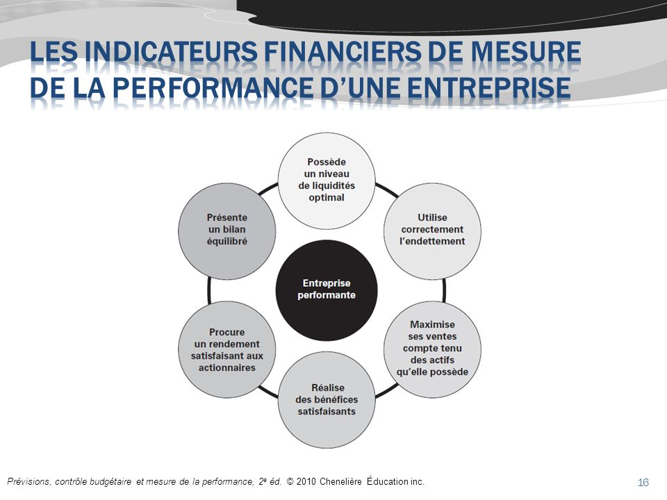 Prévisions, contrôle budgétaire et mesure de la performance, 2 e éd. © 2010 Chenelière Éducation inc. 16