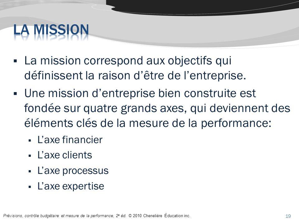La mission correspond aux objectifs qui définissent la raison dêtre de lentreprise. Une mission dentreprise bien construite est fondée sur quatre gran