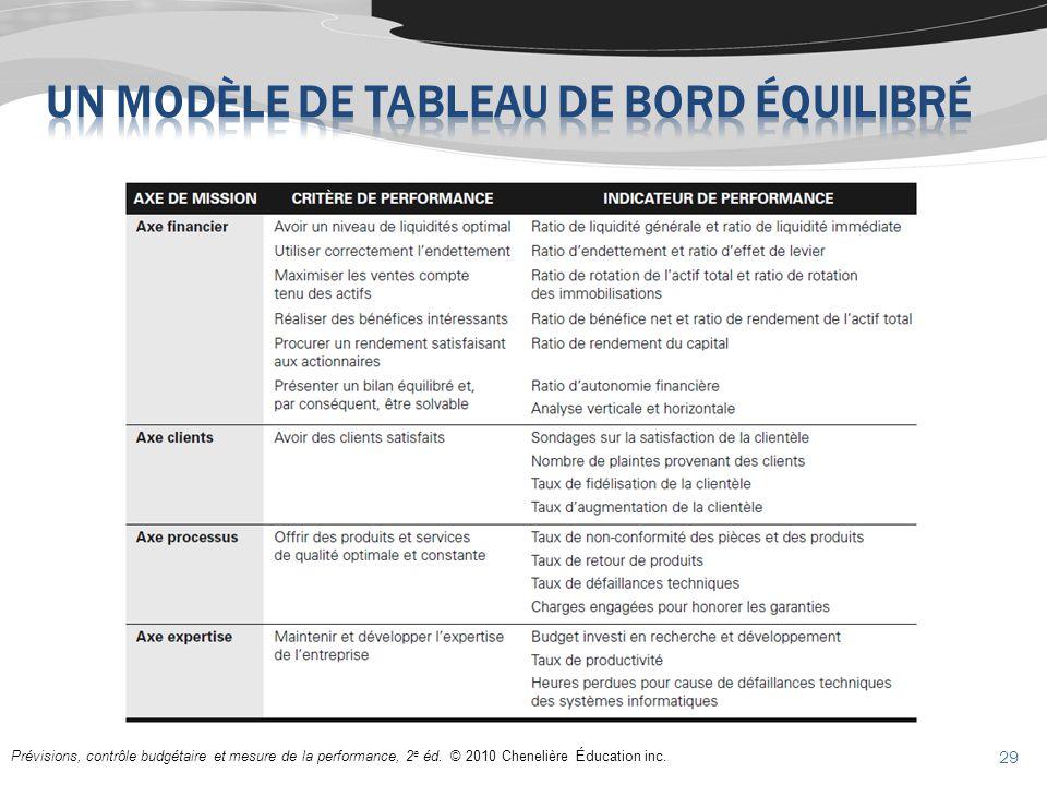 Prévisions, contrôle budgétaire et mesure de la performance, 2 e éd. © 2010 Chenelière Éducation inc. 29