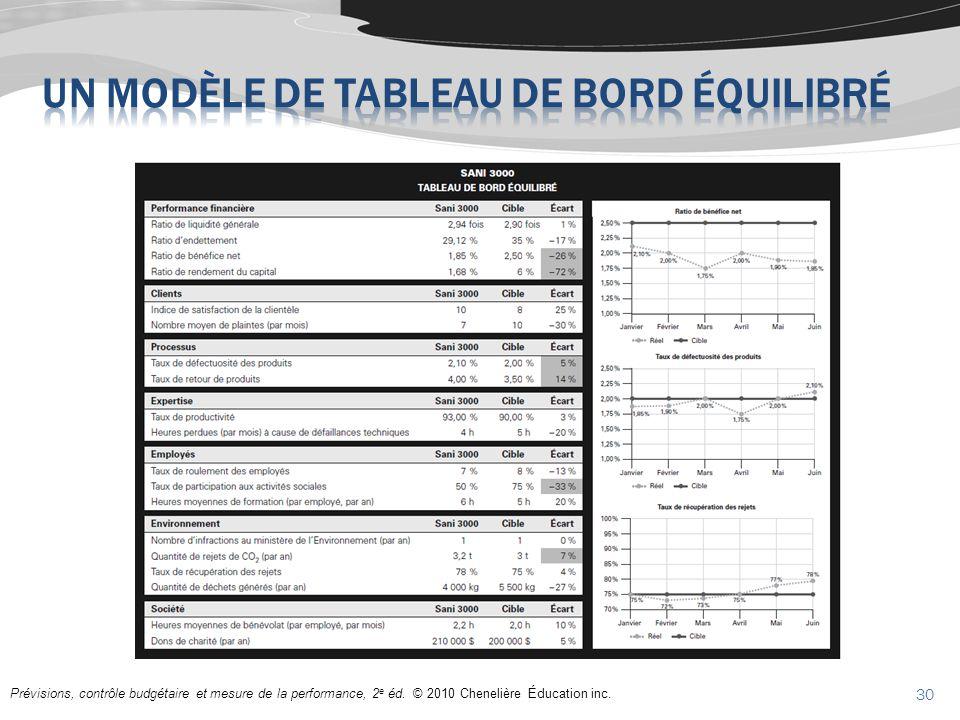 Prévisions, contrôle budgétaire et mesure de la performance, 2 e éd. © 2010 Chenelière Éducation inc. 30
