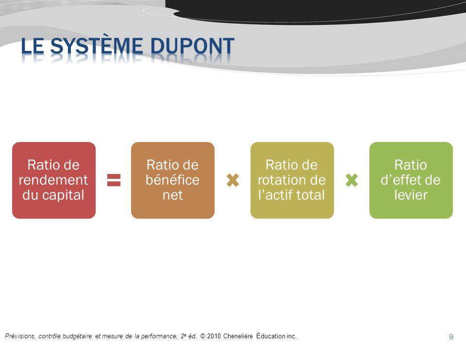 Prévisions, contrôle budgétaire et mesure de la performance, 2 e éd. © 2010 Chenelière Éducation inc. Ratio de rendement du capital Ratio de bénéfice