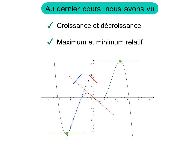 Au dernier cours, nous avons vu Croissance et décroissance Maximum et minimum relatif
