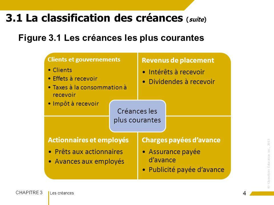 Les créances CHAPITRE 3 ©Chenelière Éducation inc., 2013 4 3.1 La classification des créances (suite) Figure 3.1 Les créances les plus courantes Clien