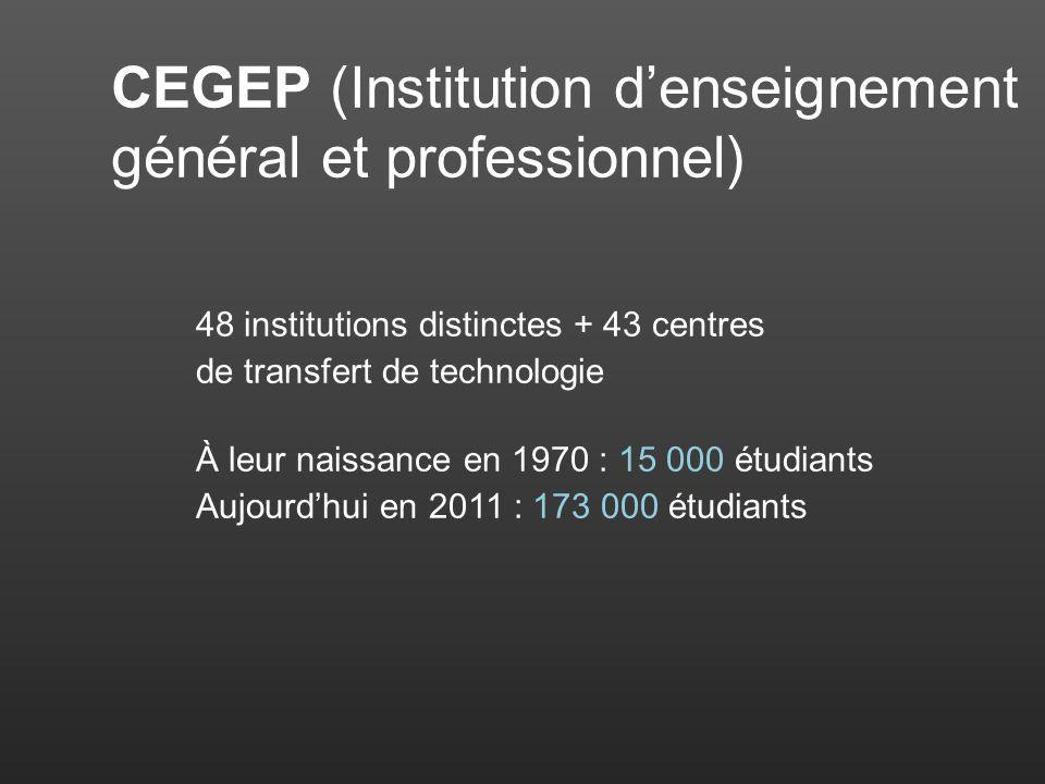 CEGEP (Institution denseignement général et professionnel) 48 institutions distinctes + 43 centres de transfert de technologie À leur naissance en 1970 : 15 000 étudiants Aujourdhui en 2011 : 173 000 étudiants
