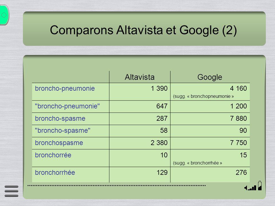 Comparons Altavista et Google (2) AltavistaGoogle broncho-pneumonie1 3904 160 (sugg. « bronchopneumonie »