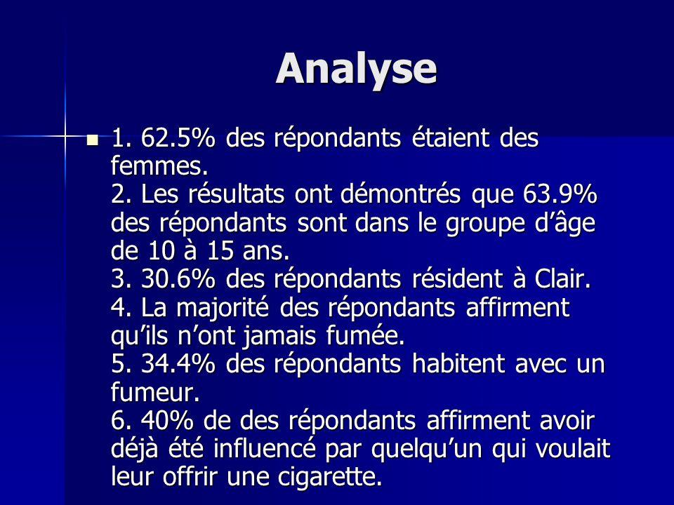 Analyse 1. 62.5% des répondants étaient des femmes. 2. Les résultats ont démontrés que 63.9% des répondants sont dans le groupe dâge de 10 à 15 ans. 3