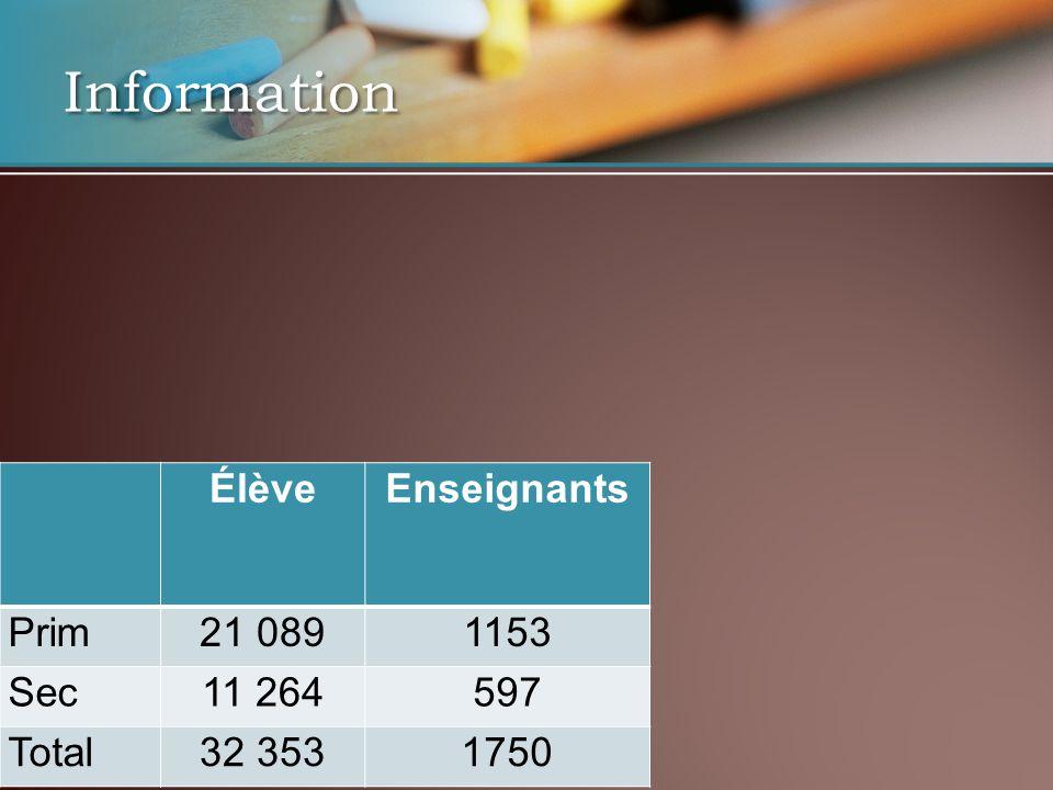 ÉlèveEnseignants Prim21 0891153 Sec11 264597 Total32 3531750 Information