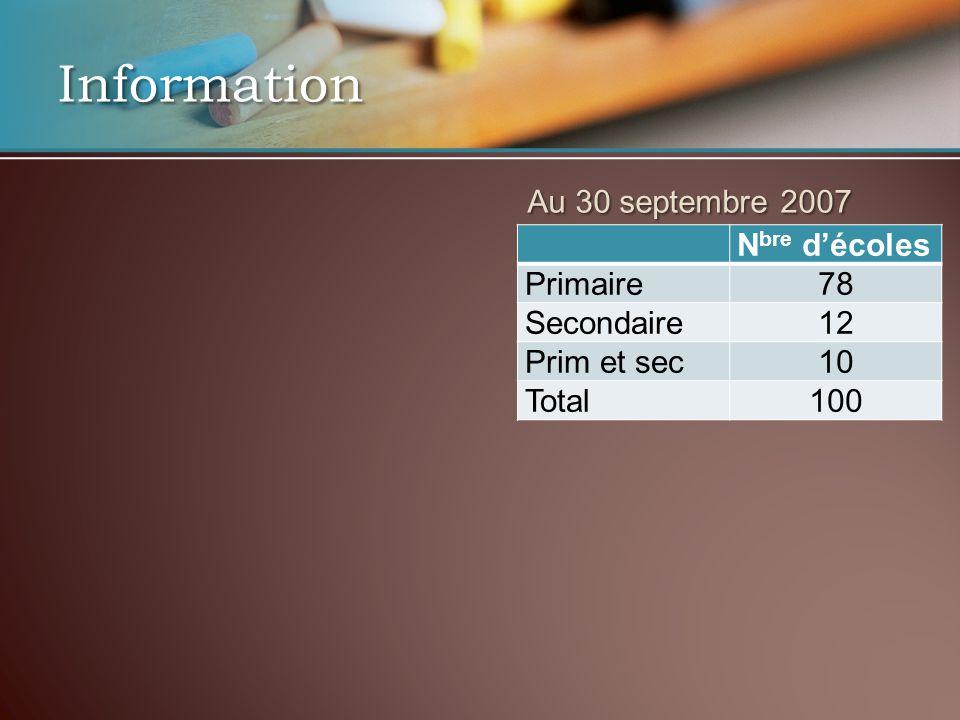 N bre décoles Primaire78 Secondaire12 Prim et sec10 Total100 Information Au 30 septembre 2007