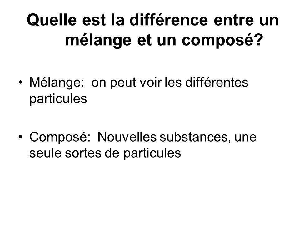 Quelle est la différence entre un mélange et un composé? Mélange: on peut voir les différentes particules Composé: Nouvelles substances, une seule sor