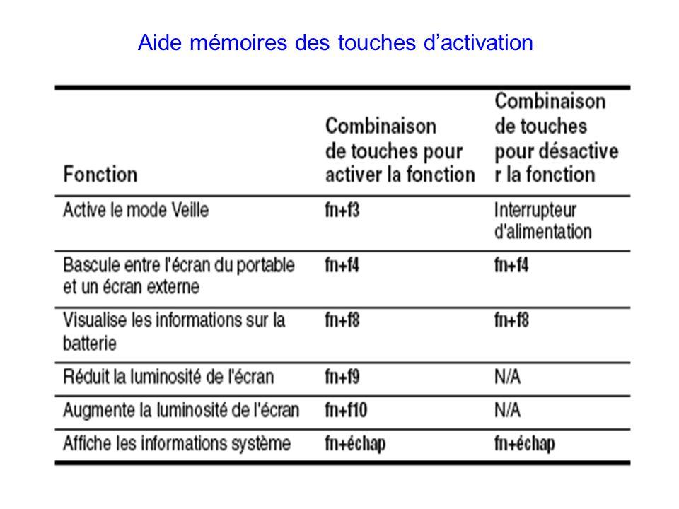 Aide mémoires des touches dactivation