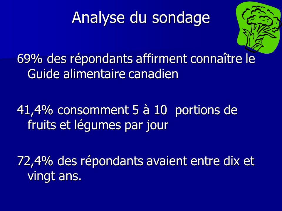 Analyse du sondage 69% des répondants affirment connaître le Guide alimentaire canadien 41,4% consomment 5 à 10 portions de fruits et légumes par jour