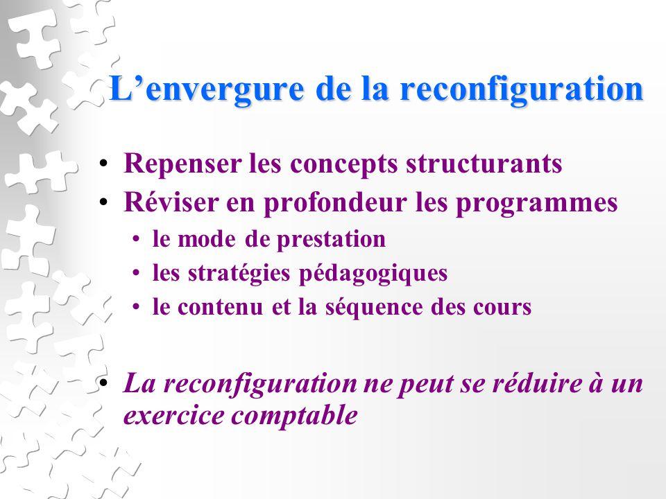Lenvergure de la reconfiguration Repenser les concepts structurants Réviser en profondeur les programmes le mode de prestation les stratégies pédagogiques le contenu et la séquence des cours La reconfiguration ne peut se réduire à un exercice comptable