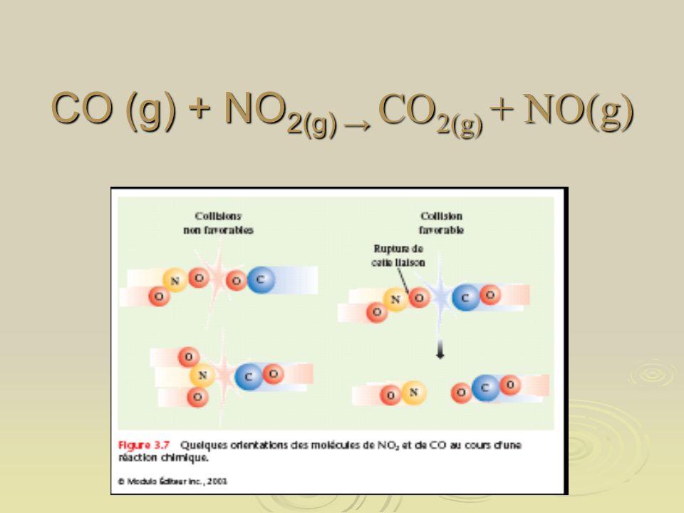 CO (g) + NO 2(g) CO 2(g) + NO(g)