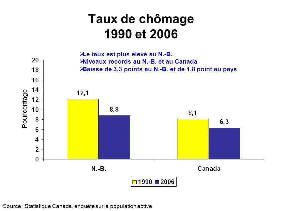 Taux de chômage 1990 et 2006 Le taux est plus élevé au N.-B.