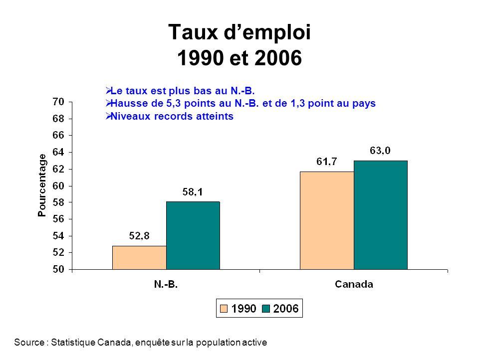 Taux demploi 1990 et 2006 Source : Statistique Canada, enquête sur la population active Le taux est plus bas au N.-B.