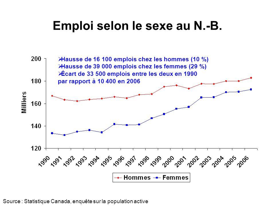 Emploi selon le sexe au N.-B.