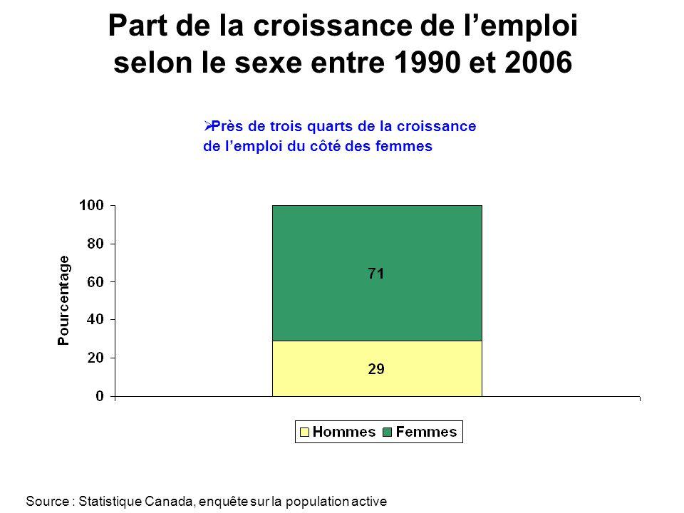 Part de la croissance de lemploi selon le sexe entre 1990 et 2006 Source : Statistique Canada, enquête sur la population active Près de trois quarts de la croissance de lemploi du côté des femmes
