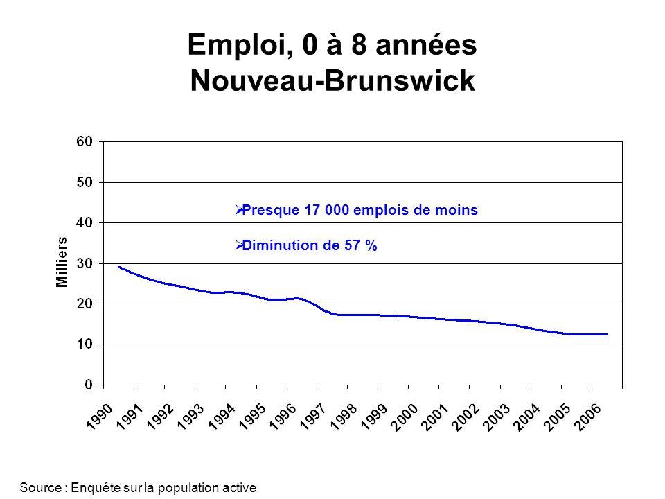 Emploi, 0 à 8 années Nouveau-Brunswick Source : Enquête sur la population active Presque 17 000 emplois de moins Diminution de 57 %