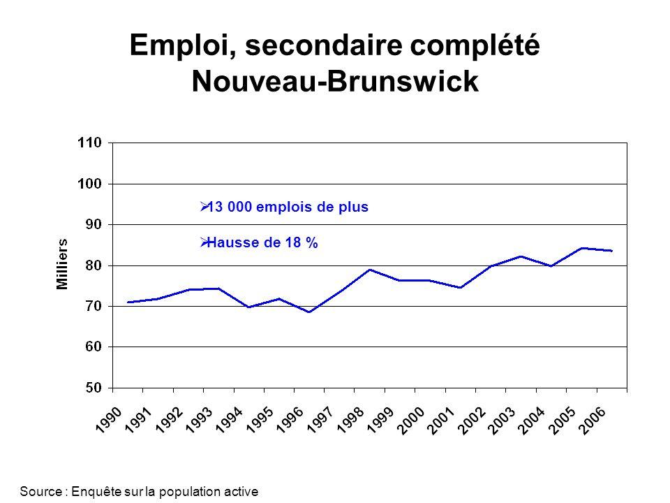 Emploi, secondaire complété Nouveau-Brunswick Source : Enquête sur la population active 13 000 emplois de plus Hausse de 18 %