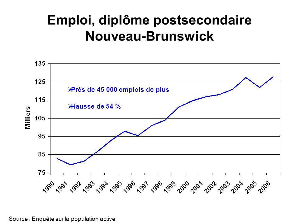 Emploi, diplôme postsecondaire Nouveau-Brunswick Source : Enquête sur la population active Près de 45 000 emplois de plus Hausse de 54 %