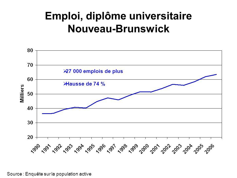 Emploi, diplôme universitaire Nouveau-Brunswick Source : Enquête sur la population active 27 000 emplois de plus Hausse de 74 %