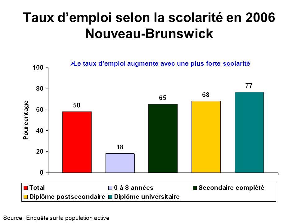 Taux demploi selon la scolarité en 2006 Nouveau-Brunswick Source : Enquête sur la population active Le taux demploi augmente avec une plus forte scolarité