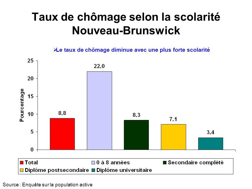 Taux de chômage selon la scolarité Nouveau-Brunswick Source : Enquête sur la population active Le taux de chômage diminue avec une plus forte scolarité