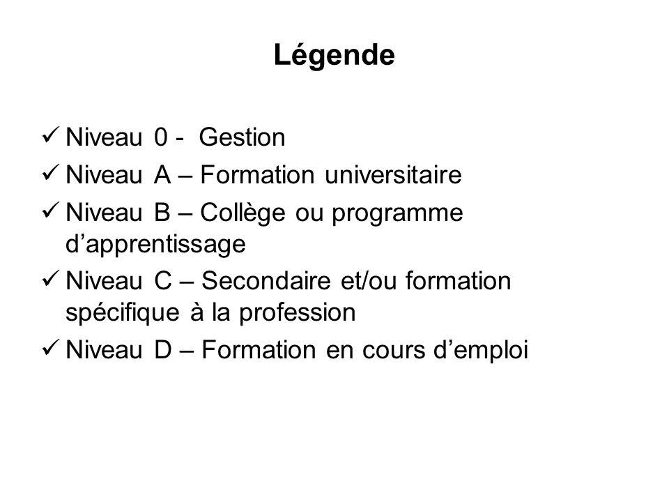 Légende Niveau 0 - Gestion Niveau A – Formation universitaire Niveau B – Collège ou programme dapprentissage Niveau C – Secondaire et/ou formation spécifique à la profession Niveau D – Formation en cours demploi