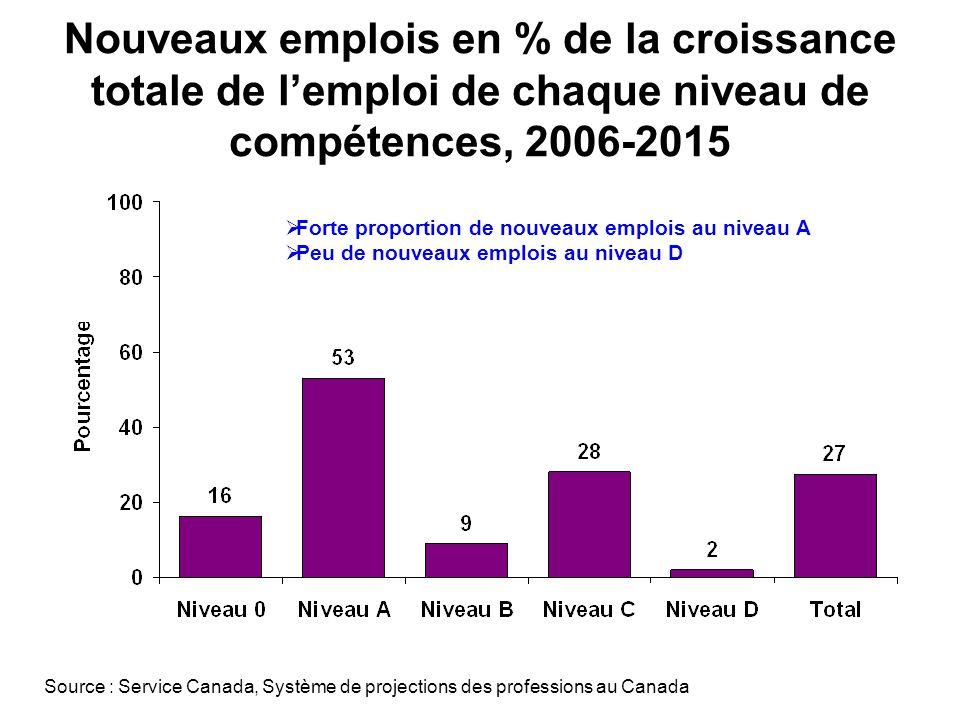 Nouveaux emplois en % de la croissance totale de lemploi de chaque niveau de compétences, 2006-2015 Forte proportion de nouveaux emplois au niveau A Peu de nouveaux emplois au niveau D Source : Service Canada, Système de projections des professions au Canada