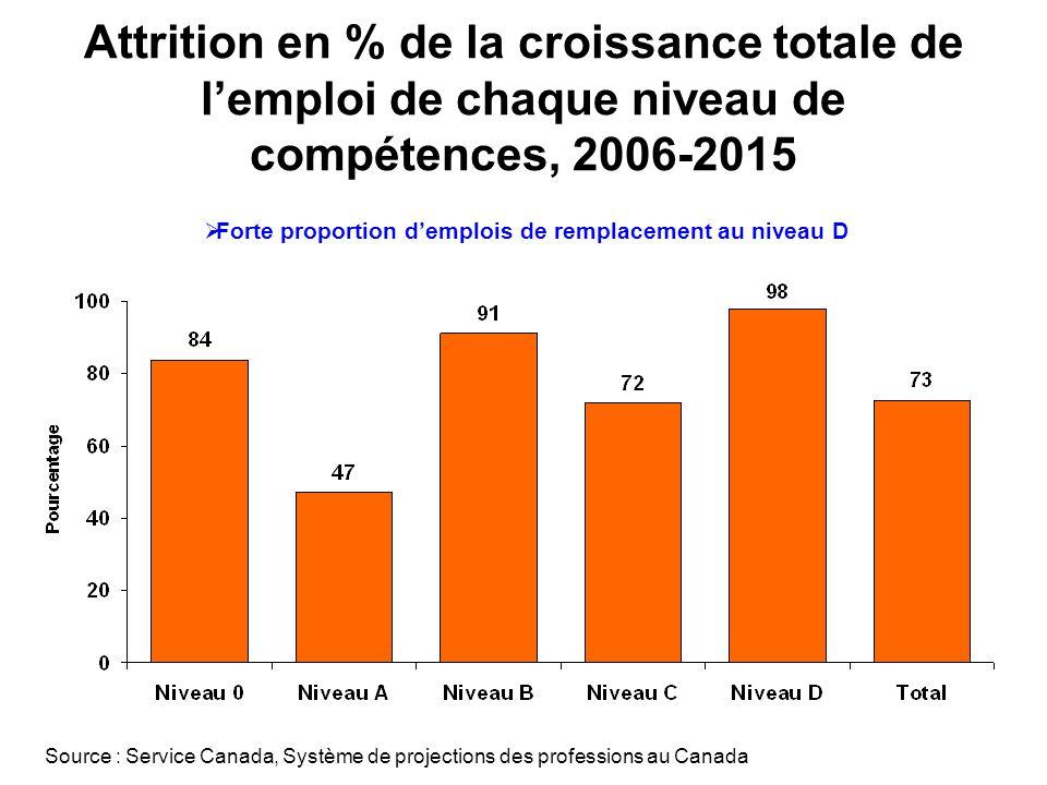Attrition en % de la croissance totale de lemploi de chaque niveau de compétences, 2006-2015 Forte proportion demplois de remplacement au niveau D Source : Service Canada, Système de projections des professions au Canada