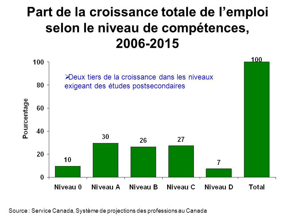 Part de la croissance totale de lemploi selon le niveau de compétences, 2006-2015 Deux tiers de la croissance dans les niveaux exigeant des études postsecondaires Source : Service Canada, Système de projections des professions au Canada