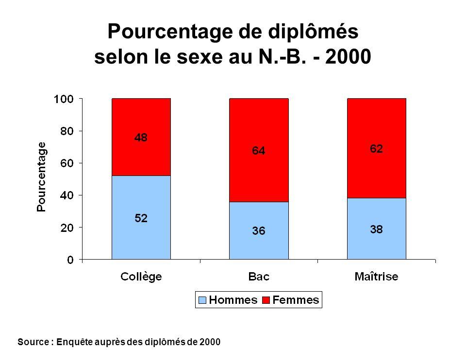 Pourcentage de diplômés selon le sexe au N.-B. - 2000 Source : Enquête auprès des diplômés de 2000