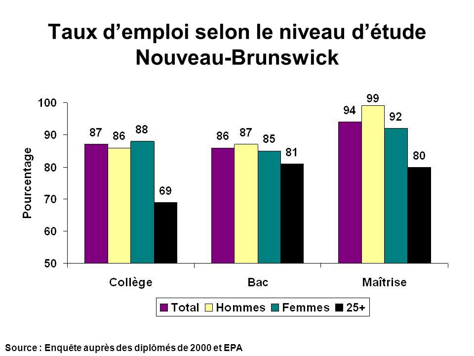 Taux demploi selon le niveau détude Nouveau-Brunswick Source : Enquête auprès des diplômés de 2000 et EPA