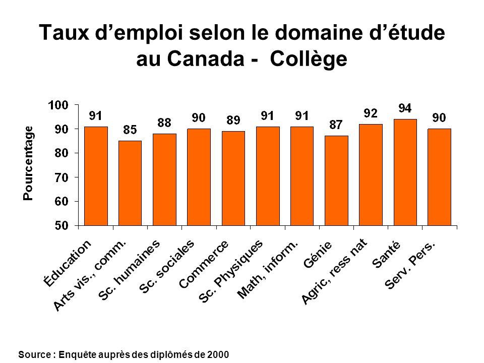 Taux demploi selon le domaine détude au Canada - Collège Source : Enquête auprès des diplômés de 2000