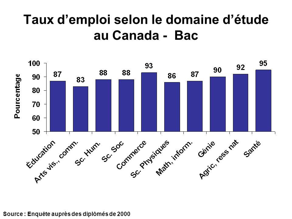 Taux demploi selon le domaine détude au Canada - Bac Source : Enquête auprès des diplômés de 2000
