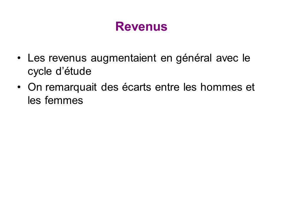Revenus Les revenus augmentaient en général avec le cycle détude On remarquait des écarts entre les hommes et les femmes