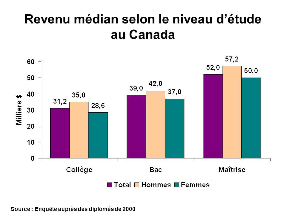 Revenu médian selon le niveau détude au Canada Source : Enquête auprès des diplômés de 2000